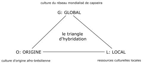 Schéma G.O.L. des sources d'hybridation